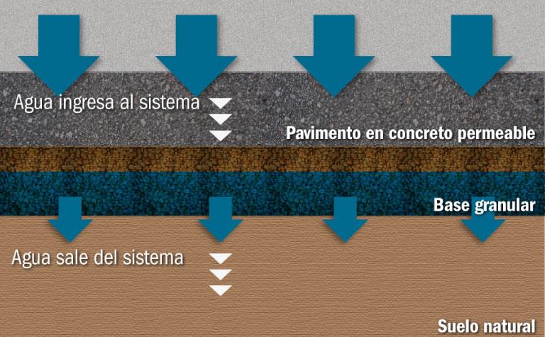 Diseño del pavimento de concreto permeable